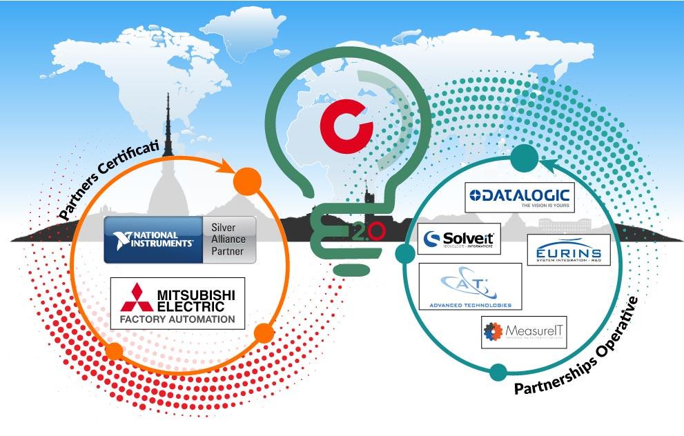 I partner della CustoM 2.0